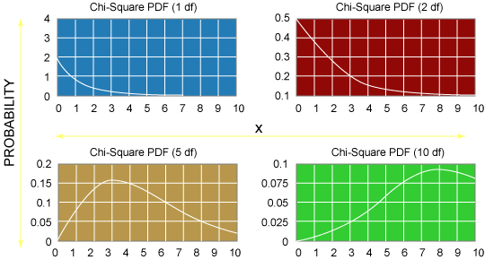 Figure 2. Chi Square graphs